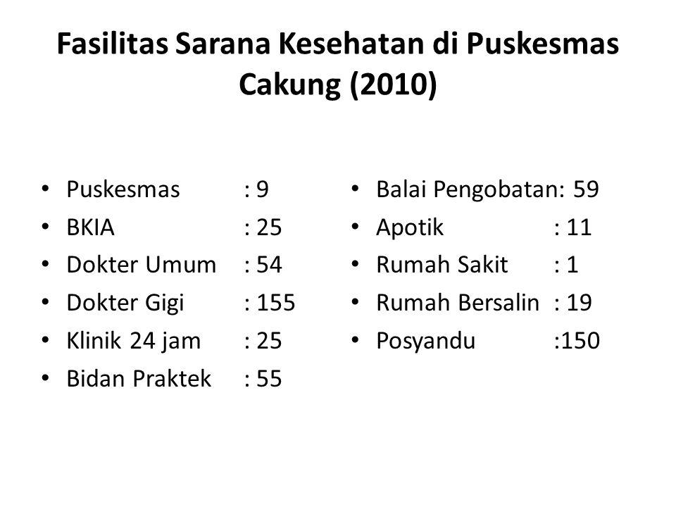 Fasilitas Sarana Kesehatan di Puskesmas Cakung (2010) Puskesmas: 9 BKIA: 25 Dokter Umum: 54 Dokter Gigi: 155 Klinik 24 jam: 25 Bidan Praktek: 55 Balai