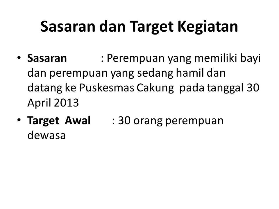 Sasaran dan Target Kegiatan Sasaran : Perempuan yang memiliki bayi dan perempuan yang sedang hamil dan datang ke Puskesmas Cakung pada tanggal 30 April 2013 Target Awal : 30 orang perempuan dewasa
