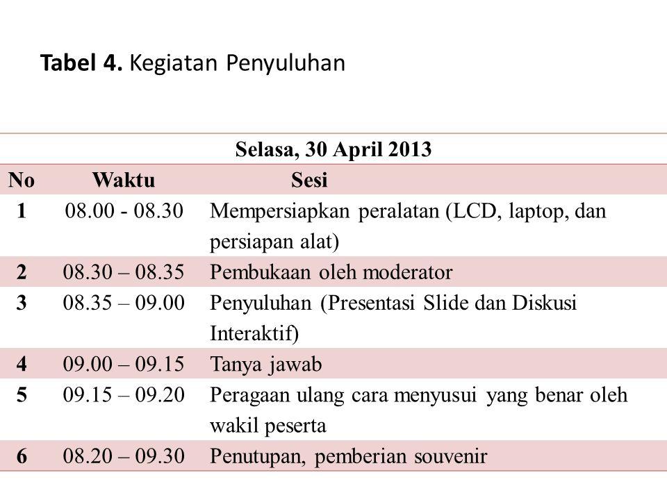 Tabel 4. Kegiatan Penyuluhan Selasa, 30 April 2013 NoWaktuSesi 108.00 - 08.30 Mempersiapkan peralatan (LCD, laptop, dan persiapan alat) 208.30 – 08.35