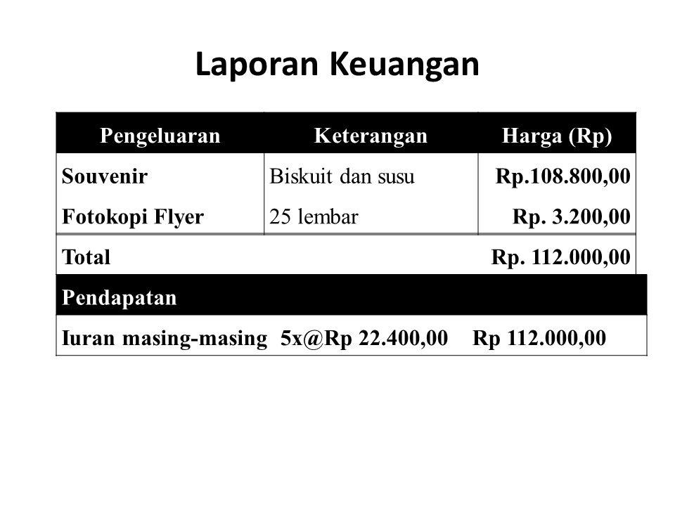 Laporan Keuangan PengeluaranKeteranganHarga (Rp) SouvenirBiskuit dan susuRp.108.800,00 Fotokopi Flyer25 lembarRp. 3.200,00 TotalRp. 112.000,00 Pendapa