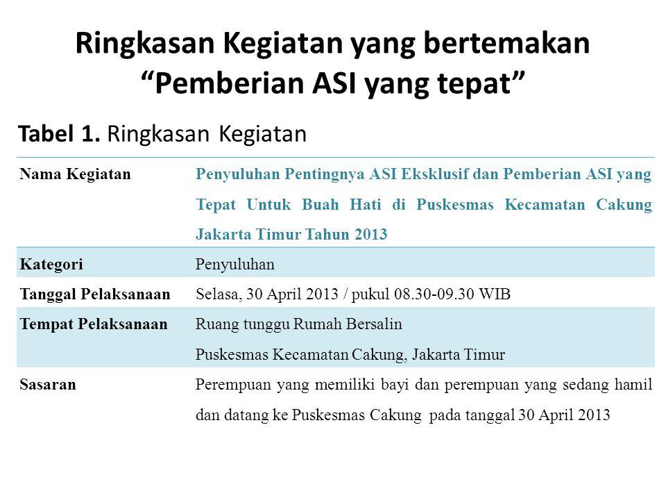 Ringkasan Kegiatan yang bertemakan Pemberian ASI yang tepat Nama Kegiatan Penyuluhan Pentingnya ASI Eksklusif dan Pemberian ASI yang Tepat Untuk Buah Hati di Puskesmas Kecamatan Cakung Jakarta Timur Tahun 2013 KategoriPenyuluhan Tanggal PelaksanaanSelasa, 30 April 2013 / pukul 08.30-09.30 WIB Tempat Pelaksanaan Ruang tunggu Rumah Bersalin Puskesmas Kecamatan Cakung, Jakarta Timur SasaranPerempuan yang memiliki bayi dan perempuan yang sedang hamil dan datang ke Puskesmas Cakung pada tanggal 30 April 2013 Tabel 1.