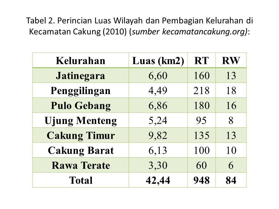 Tabel 2. Perincian Luas Wilayah dan Pembagian Kelurahan di Kecamatan Cakung (2010) (sumber kecamatancakung.org): KelurahanLuas (km2)RTRW Jatinegara6,6