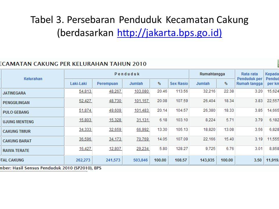Tabel 3. Persebaran Penduduk Kecamatan Cakung (berdasarkan http://jakarta.bps.go.id)http://jakarta.bps.go.id)