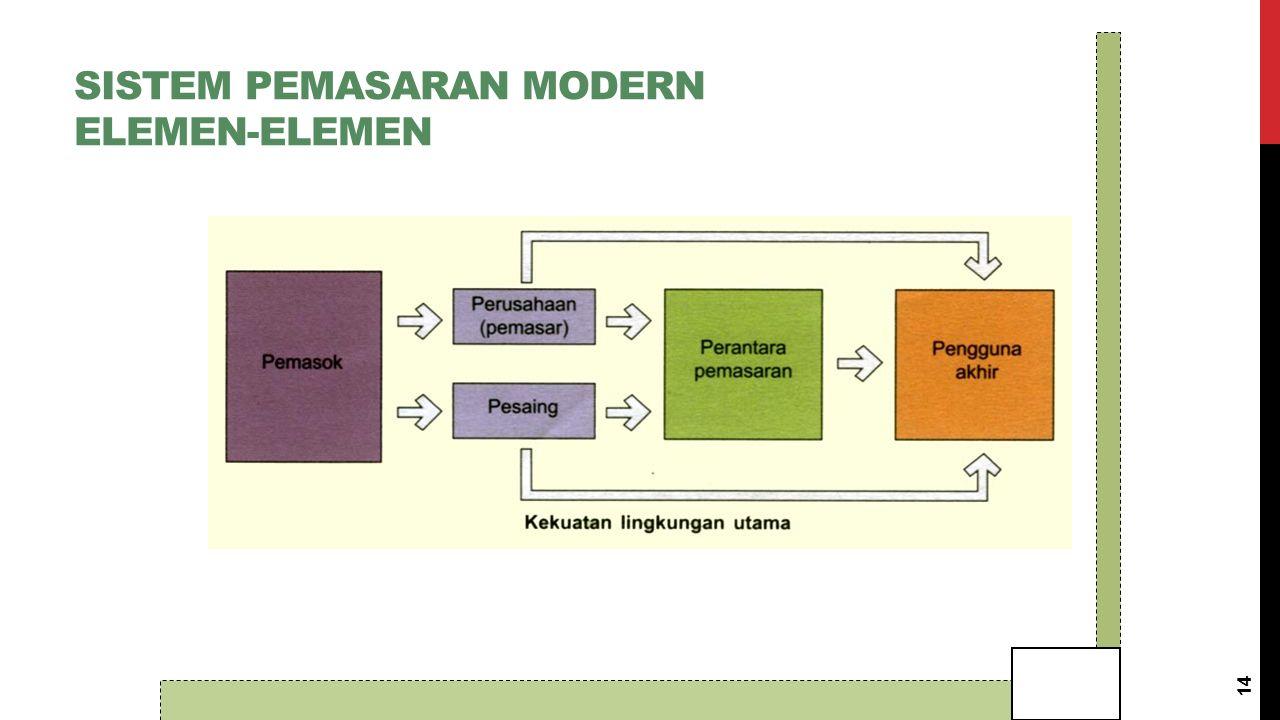 SISTEM PEMASARAN MODERN ELEMEN-ELEMEN 14