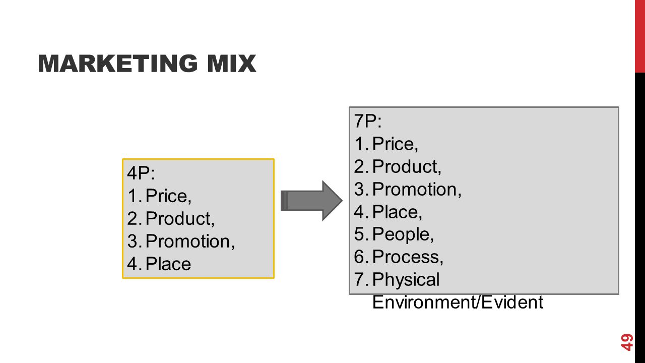 MARKETING MIX 7P: 1.Price, 2.Product, 3.Promotion, 4.Place, 5.People, 6.Process, 7.Physical Environment/Evident 4P: 1.Price, 2.Product, 3.Promotion, 4.Place 49
