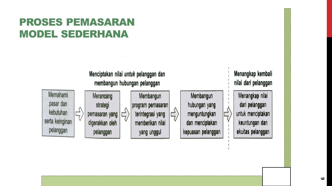 PROSES PEMASARAN LANGKAH-LANGKAH (1-3) 1.Pertama, pemasar harus memahami pasar dan kebutuhan serta keinginan pelanggan 2.Berikutnya, pemasar merancang strategi pemasaran yang digerakkan pelanggan dengan tujuan mendapatkan, mempertahankan, dan menumbuhkan pelanggan sasaran 3.Dalam langkah ketiga, pemasar membangun program pemasaran yang benar-benar memberikan nilai unggul 7