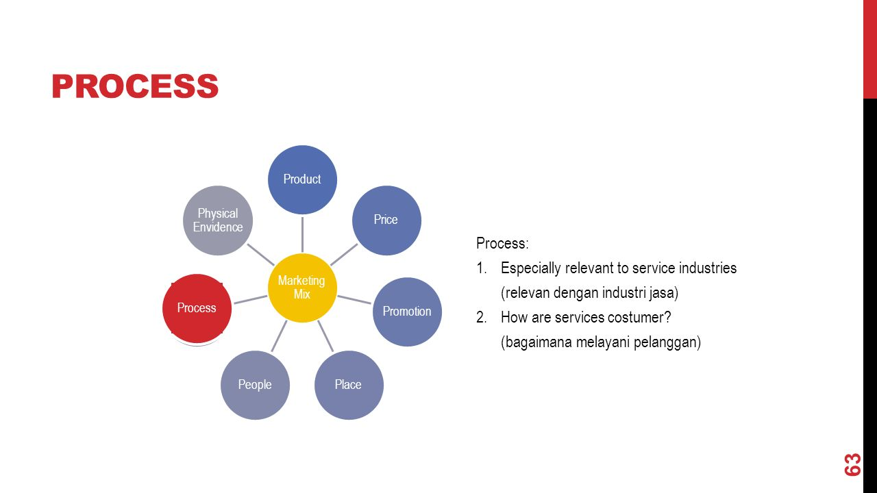PROCESS Marketing Mix ProductPricePromotionPlacePeopleProsess Physical Envidence Process Process: 1.Especially relevant to service industries (relevan dengan industri jasa) 2.How are services costumer.