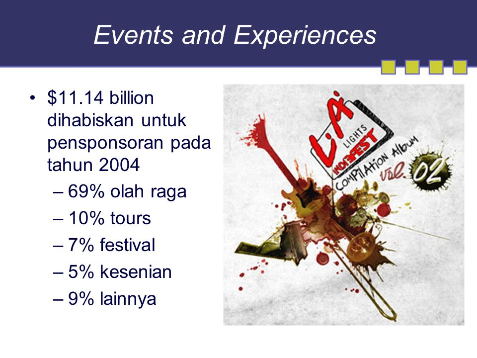 Events and Experiences $11.14 billion dihabiskan untuk pensponsoran pada tahun 2004 –69% olah raga –10% tours –7% festival –5% kesenian –9% lainnya