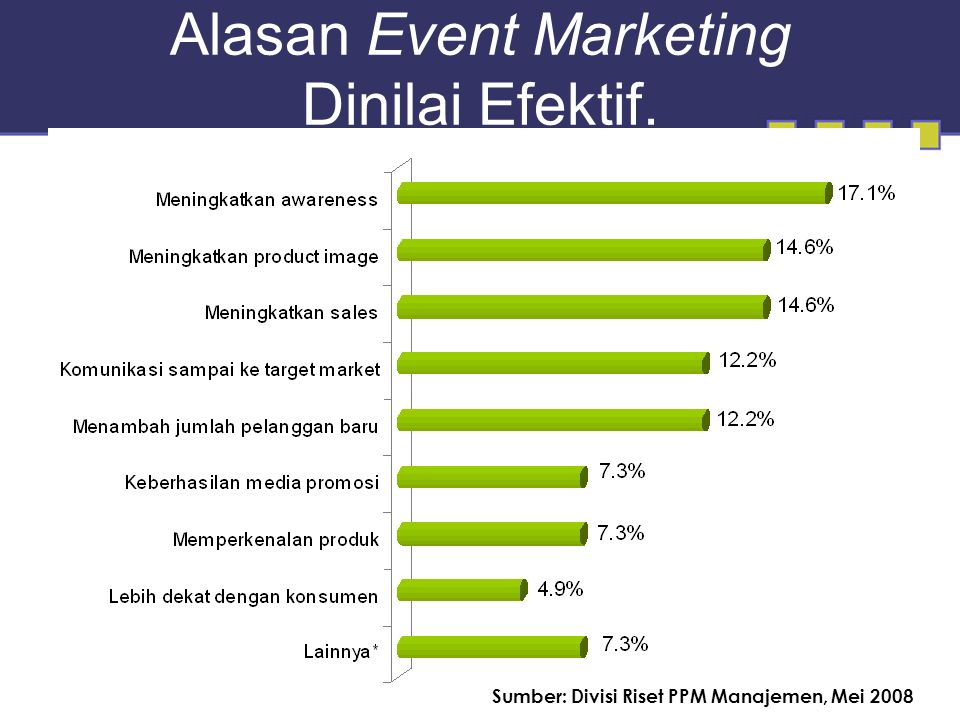 Alasan Event Marketing Dinilai Efektif. Sumber: Divisi Riset PPM Manajemen, Mei 2008