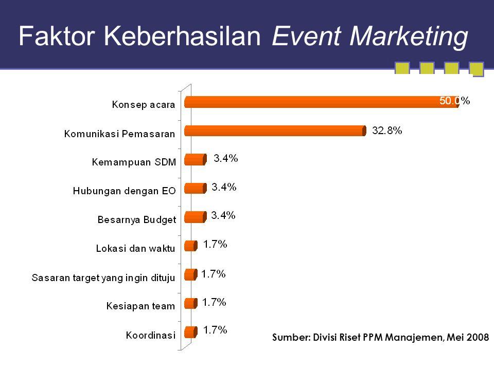 Faktor Keberhasilan Event Marketing Sumber: Divisi Riset PPM Manajemen, Mei 2008