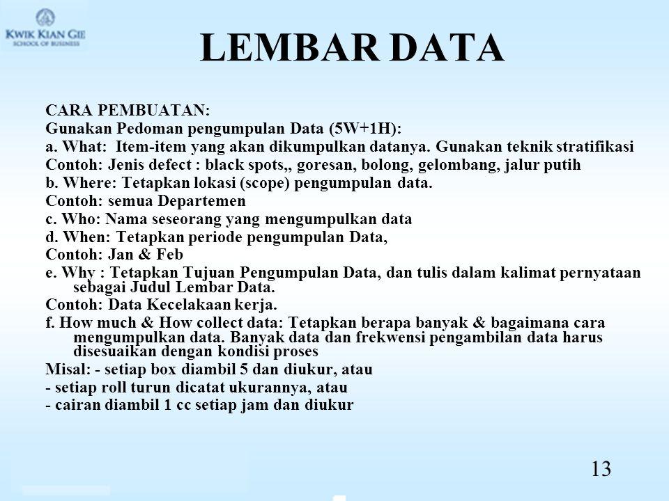 LEMBAR DATA CARA PEMBUATAN: Gunakan Pedoman pengumpulan Data (5W+1H): a. What: Item-item yang akan dikumpulkan datanya. Gunakan teknik stratifikasi Co