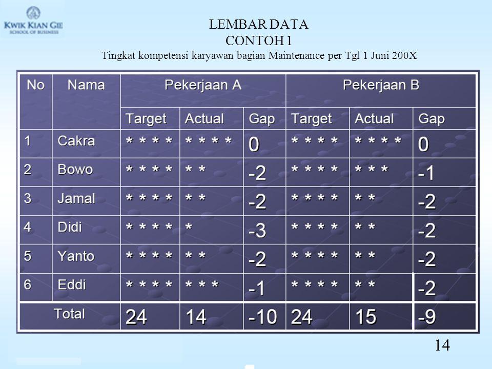 LEMBAR DATA CONTOH 1 Tingkat kompetensi karyawan bagian Maintenance per Tgl 1 Juni 200X 14