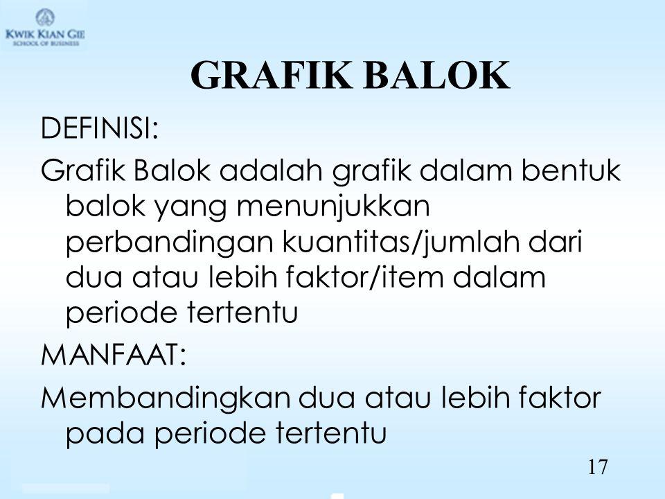 GRAFIK BALOK DEFINISI: Grafik Balok adalah grafik dalam bentuk balok yang menunjukkan perbandingan kuantitas/jumlah dari dua atau lebih faktor/item da