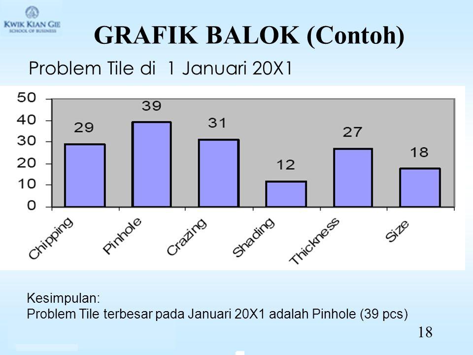 GRAFIK BALOK (Contoh) Problem Tile di 1 Januari 20X1 Kesimpulan: Problem Tile terbesar pada Januari 20X1 adalah Pinhole (39 pcs) 18