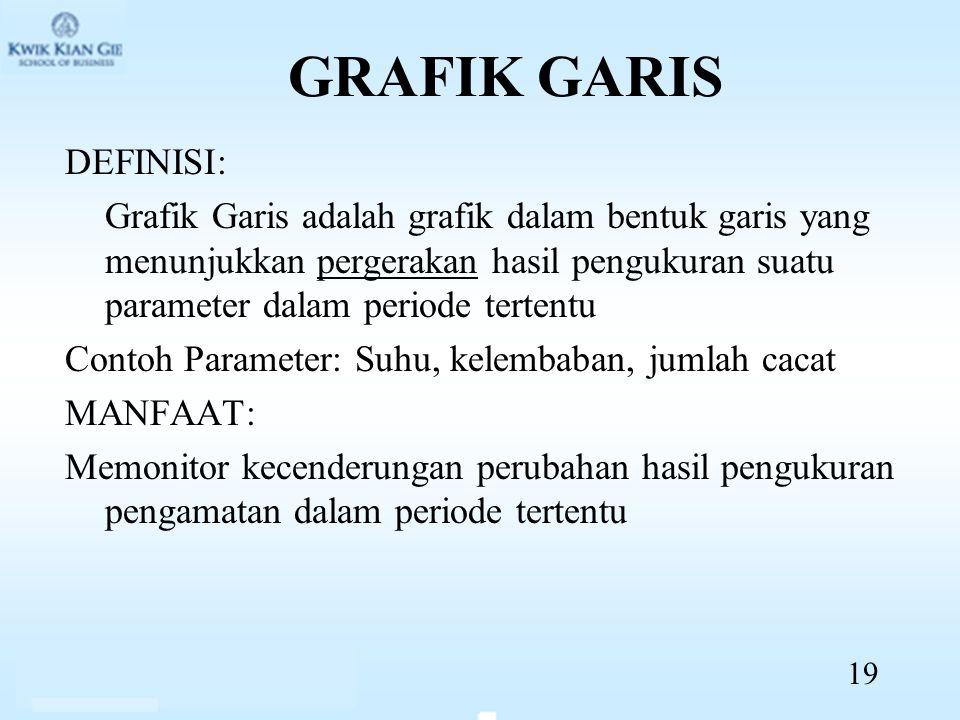 GRAFIK GARIS DEFINISI: Grafik Garis adalah grafik dalam bentuk garis yang menunjukkan pergerakan hasil pengukuran suatu parameter dalam periode terten