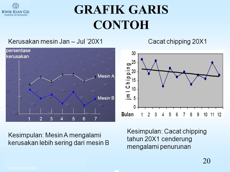 GRAFIK GARIS CONTOH Kerusakan mesin Jan – Jul '20X1Cacat chipping 20X1 Kesimpulan: Mesin A mengalami kerusakan lebih sering dari mesin B Kesimpulan: C