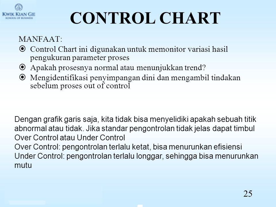 CONTROL CHART MANFAAT:  Control Chart ini digunakan untuk memonitor variasi hasil pengukuran parameter proses  Apakah prosesnya normal atau menunjukkan trend.
