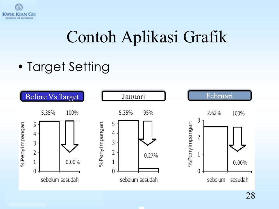 Contoh Aplikasi Grafik Target Setting Before Vs Target Januari Februari 28