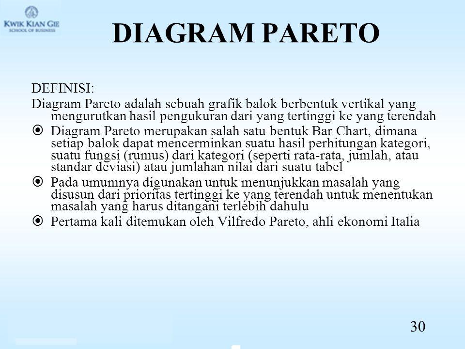 DIAGRAM PARETO DEFINISI: Diagram Pareto adalah sebuah grafik balok berbentuk vertikal yang mengurutkan hasil pengukuran dari yang tertinggi ke yang terendah  Diagram Pareto merupakan salah satu bentuk Bar Chart, dimana setiap balok dapat mencerminkan suatu hasil perhitungan kategori, suatu fungsi (rumus) dari kategori (seperti rata-rata, jumlah, atau standar deviasi) atau jumlahan nilai dari suatu tabel  Pada umumnya digunakan untuk menunjukkan masalah yang disusun dari prioritas tertinggi ke yang terendah untuk menentukan masalah yang harus ditangani terlebih dahulu  Pertama kali ditemukan oleh Vilfredo Pareto, ahli ekonomi Italia 30