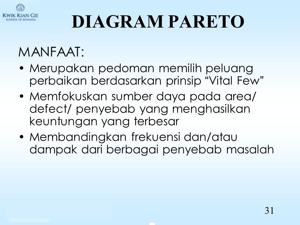 "DIAGRAM PARETO MANFAAT: Merupakan pedoman memilih peluang perbaikan berdasarkan prinsip ""Vital Few"" Memfokuskan sumber daya pada area/ defect/ penyeba"