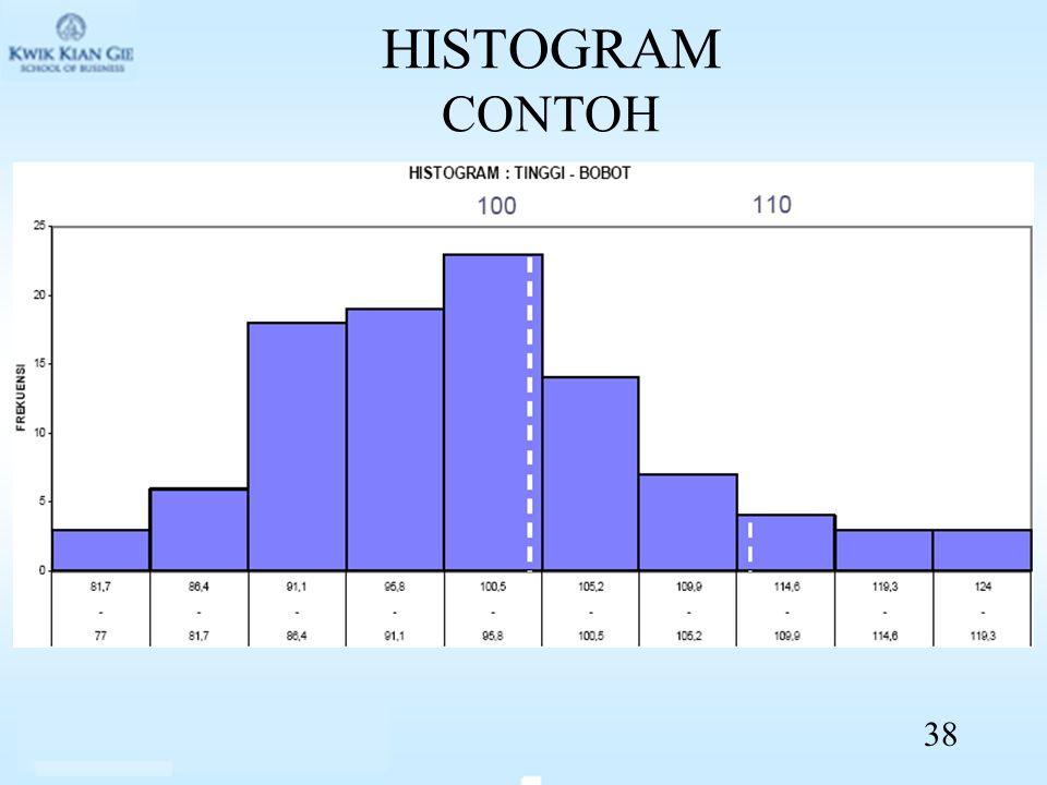 HISTOGRAM CONTOH 38