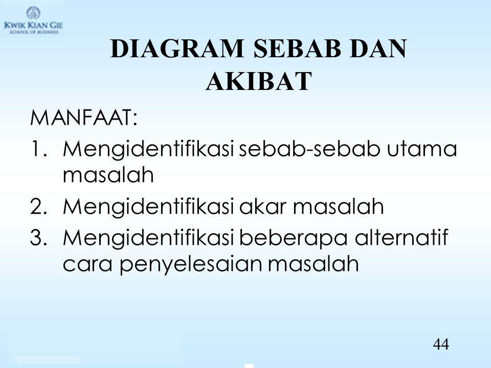 DIAGRAM SEBAB DAN AKIBAT MANFAAT: 1.Mengidentifikasi sebab-sebab utama masalah 2.Mengidentifikasi akar masalah 3.Mengidentifikasi beberapa alternatif