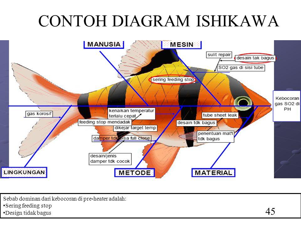 CONTOH DIAGRAM ISHIKAWA Sebab dominan dari kebocoran di pre-heater adalah: Sering feeding stop Design tidak bagus 45