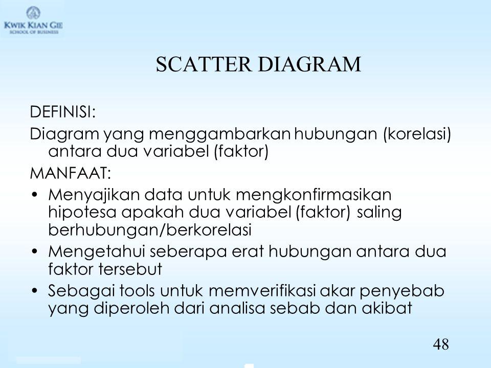 SCATTER DIAGRAM DEFINISI: Diagram yang menggambarkan hubungan (korelasi) antara dua variabel (faktor) MANFAAT: Menyajikan data untuk mengkonfirmasikan hipotesa apakah dua variabel (faktor) saling berhubungan/berkorelasi Mengetahui seberapa erat hubungan antara dua faktor tersebut Sebagai tools untuk memverifikasi akar penyebab yang diperoleh dari analisa sebab dan akibat 48