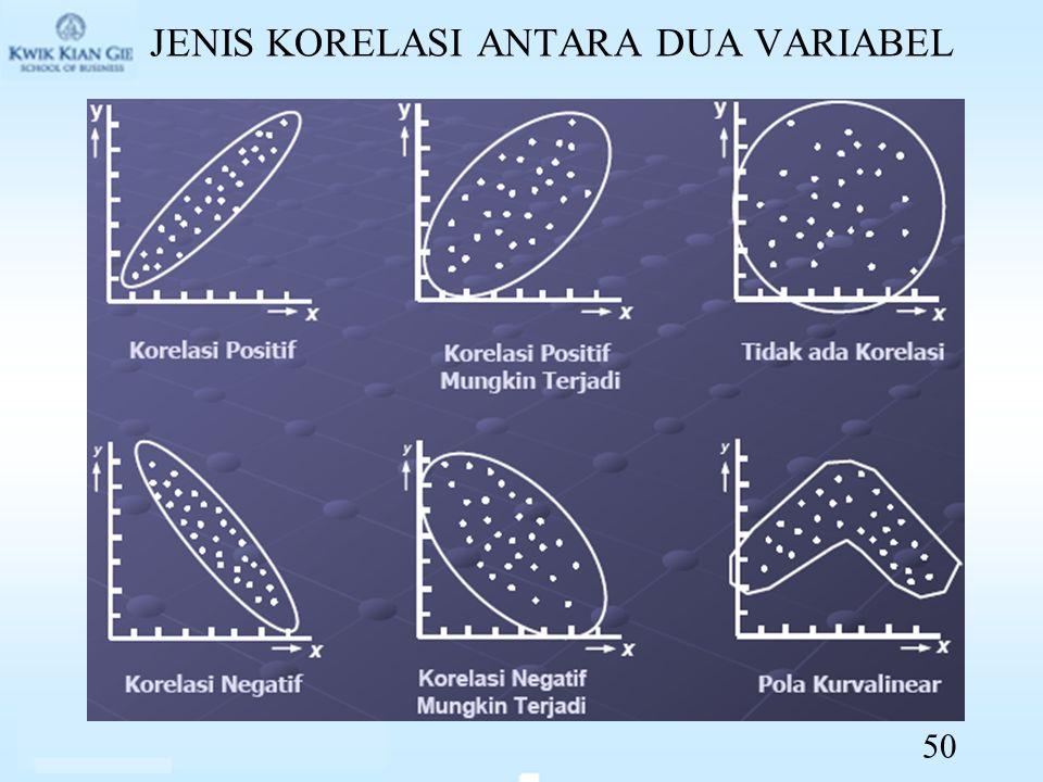 JENIS KORELASI ANTARA DUA VARIABEL 50