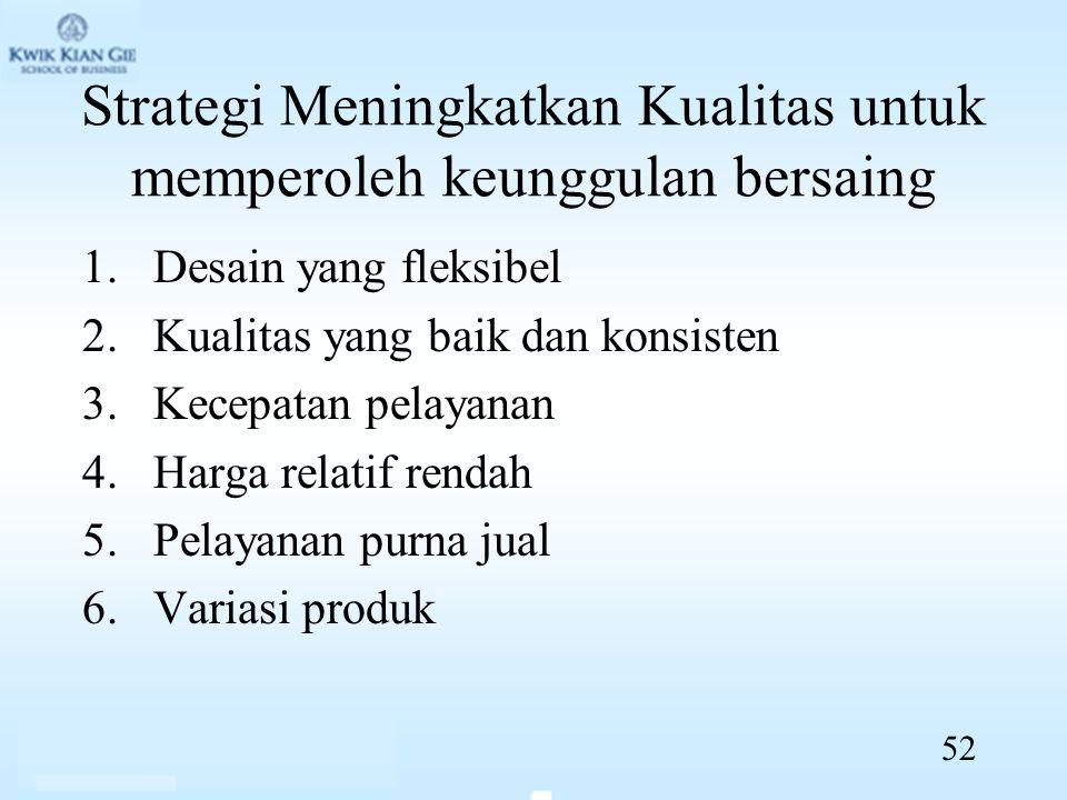 Strategi Meningkatkan Kualitas untuk memperoleh keunggulan bersaing 1.Desain yang fleksibel 2.Kualitas yang baik dan konsisten 3.Kecepatan pelayanan 4.Harga relatif rendah 5.Pelayanan purna jual 6.Variasi produk 52
