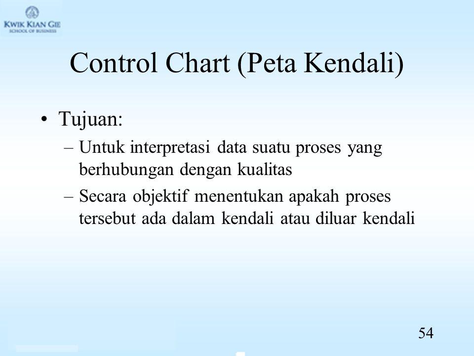 Control Chart (Peta Kendali) Tujuan: –Untuk interpretasi data suatu proses yang berhubungan dengan kualitas –Secara objektif menentukan apakah proses tersebut ada dalam kendali atau diluar kendali 54