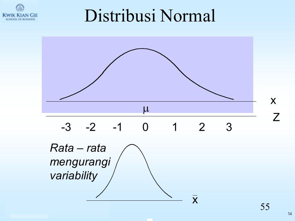 14 Distribusi Normal x 0123-3-2 Z  x Rata – rata mengurangi variability 55