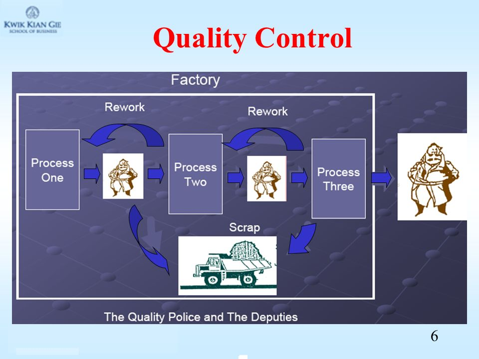 Quality Control 6