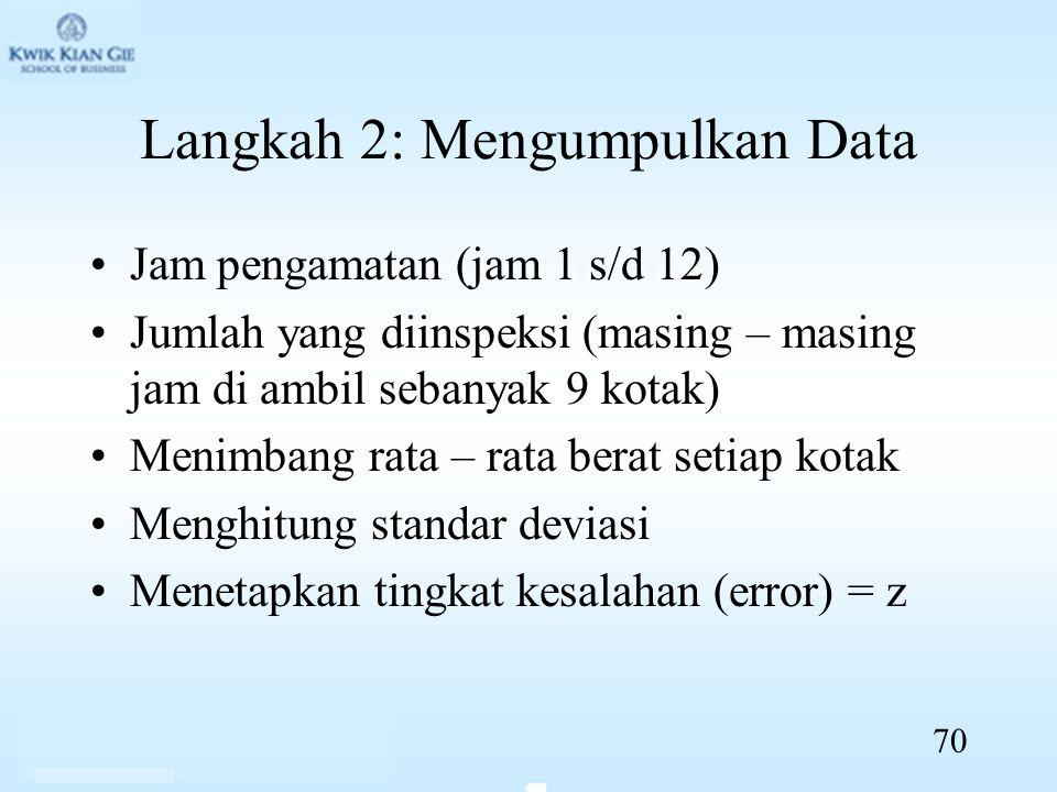 Langkah 2: Mengumpulkan Data Jam pengamatan (jam 1 s/d 12) Jumlah yang diinspeksi (masing – masing jam di ambil sebanyak 9 kotak) Menimbang rata – rata berat setiap kotak Menghitung standar deviasi Menetapkan tingkat kesalahan (error) = z 70