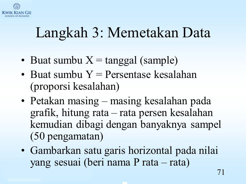 Langkah 3: Memetakan Data Buat sumbu X = tanggal (sample) Buat sumbu Y = Persentase kesalahan (proporsi kesalahan) Petakan masing – masing kesalahan pada grafik, hitung rata – rata persen kesalahan kemudian dibagi dengan banyaknya sampel (50 pengamatan) Gambarkan satu garis horizontal pada nilai yang sesuai (beri nama P rata – rata) 71