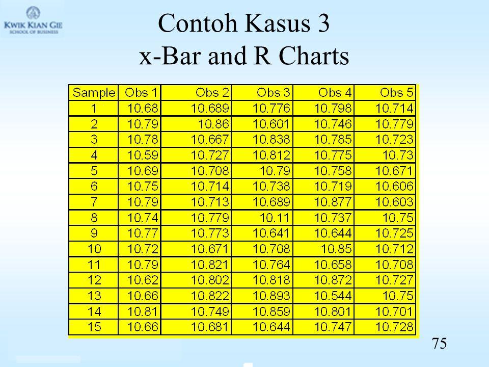 Contoh Kasus 3 x-Bar and R Charts 75