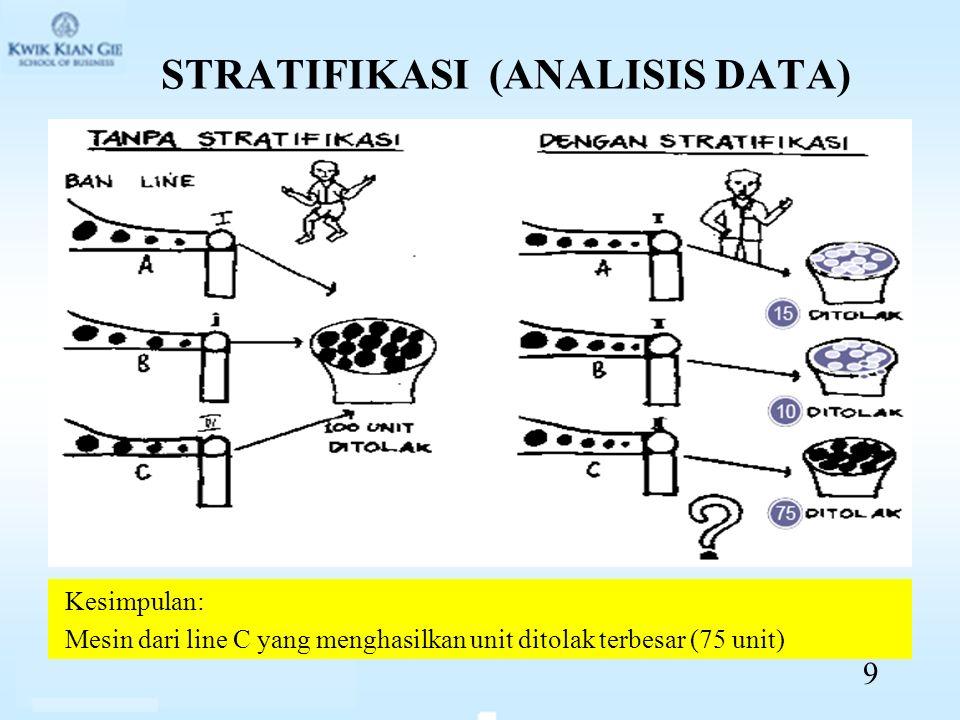 STRATIFIKASI (ANALISIS DATA) Kesimpulan: Mesin dari line C yang menghasilkan unit ditolak terbesar (75 unit) 9