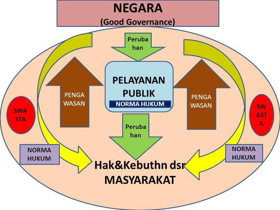 Hak&Kebuthn dsr MASYARAKAT NEGARA (Good Governance) PELAYANAN PUBLIK Peruba han PENGA WASAN SWA STA NORMA HUKUM