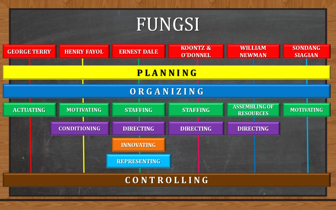 FUNGSI GEORGE TERRY HENRY FAYOL ERNEST DALE SONDANG SIAGIAN WILLIAM NEWMAN KOONTZ & O'DONNEL P L A N N I N G O R G A N I Z I N G ACTUATINGMOTIVATINGSTAFFINGMOTIVATING ASSEMBLING OF RESOURCES STAFFING CONDITIONINGDIRECTINGDIRECTINGDIRECTING INNOVATING REPRESENTING C O N T R O L L I N G