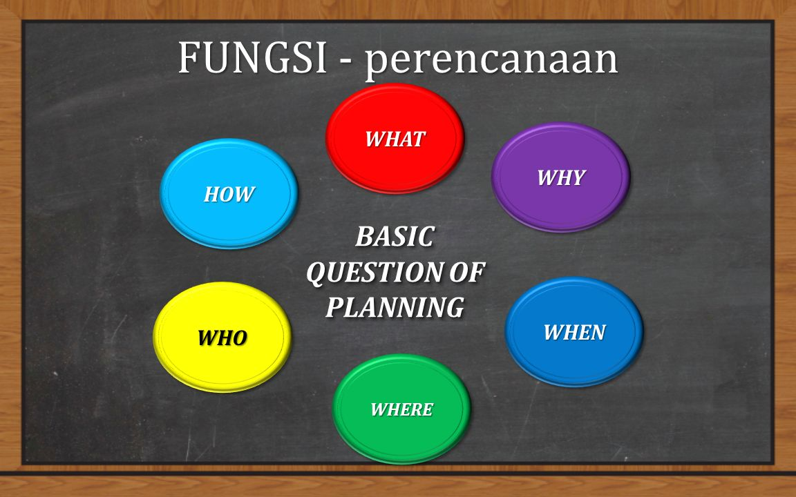 FUNGSI - perencanaan WHATWHAT BASIC QUESTION OF PLANNING WHEREWHERE WHYWHY WHENWHEN WHOWHO HOWHOW