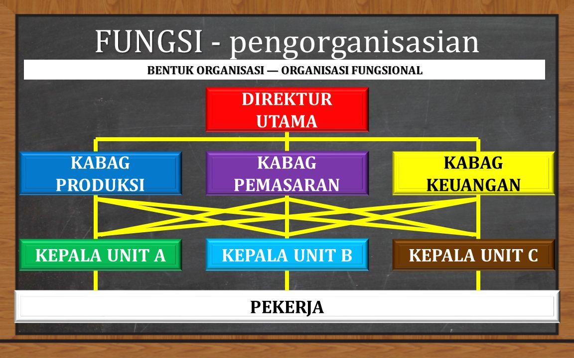 FUNGSI - FUNGSI - pengorganisasian BENTUK ORGANISASI — ORGANISASI FUNGSIONAL DIREKTUR UTAMA KABAG PEMASARAN KABAG PRODUKSI KABAG KEUANGAN KEPALA UNIT BKEPALA UNIT AKEPALA UNIT C PEKERJA