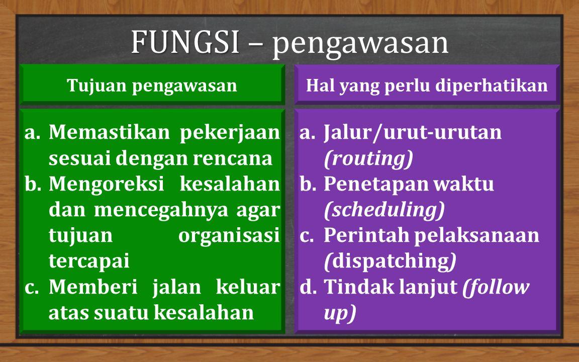FUNGSI – FUNGSI – pengawasan a.Memastikan pekerjaan sesuai dengan rencana b.Mengoreksi kesalahan dan mencegahnya agar tujuan organisasi tercapai c.Memberi jalan keluar atas suatu kesalahan a.Jalur/urut-urutan (routing) b.Penetapan waktu (scheduling) c.Perintah pelaksanaan (dispatching) d.Tindak lanjut (follow up) Tujuan pengawasanHal yang perlu diperhatikan