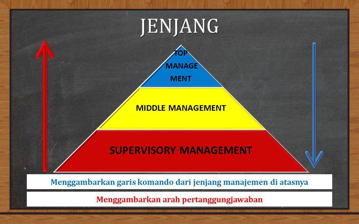 JENJANG Menggambarkan arah pertanggungjawaban Menggambarkan garis komando dari jenjang manajemen di atasnya