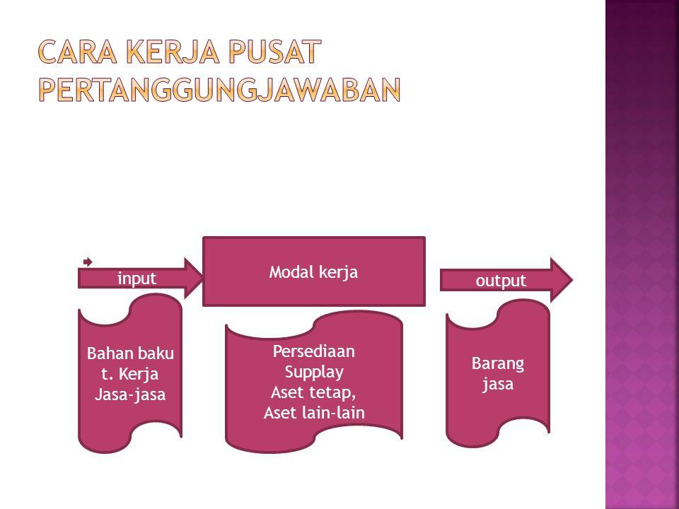 input Modal kerja output Bahan baku t.