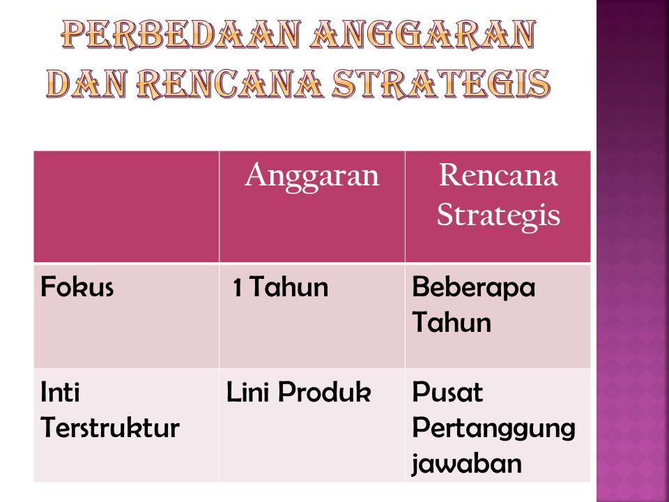 AnggaranRencana Strategis Fokus 1 TahunBeberapa Tahun Inti Terstruktur Lini ProdukPusat Pertanggung jawaban