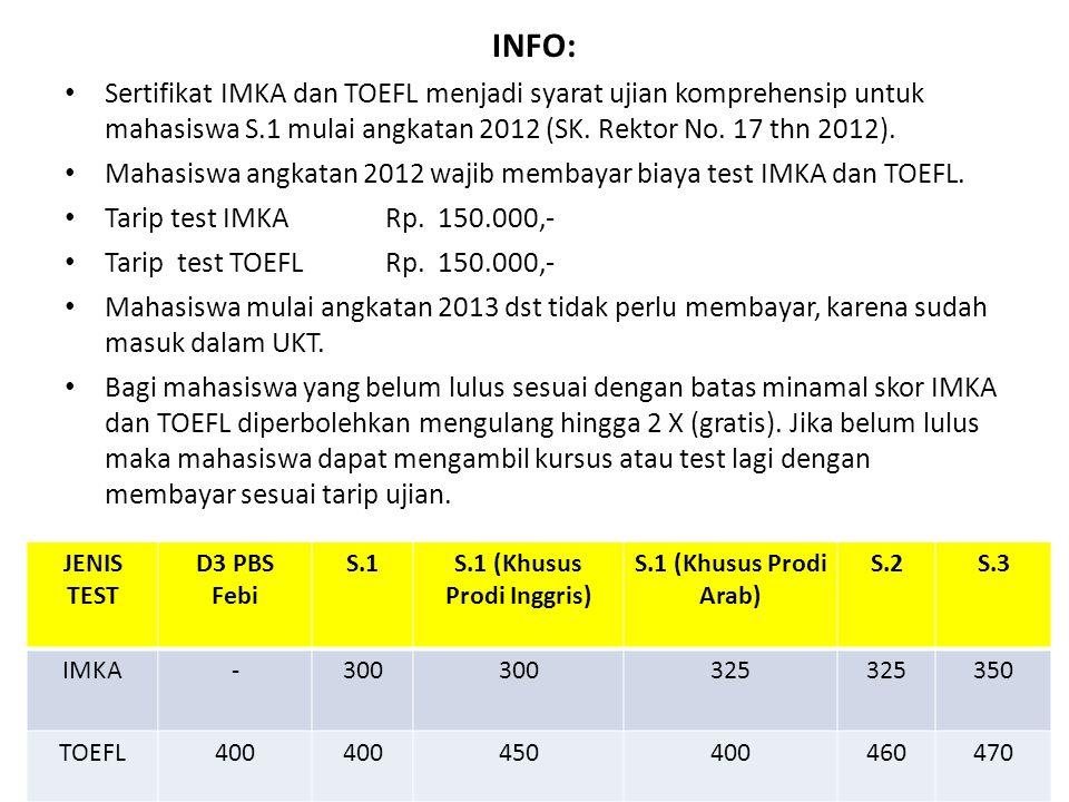INFO: Sertifikat IMKA dan TOEFL menjadi syarat ujian komprehensip untuk mahasiswa S.1 mulai angkatan 2012 (SK.