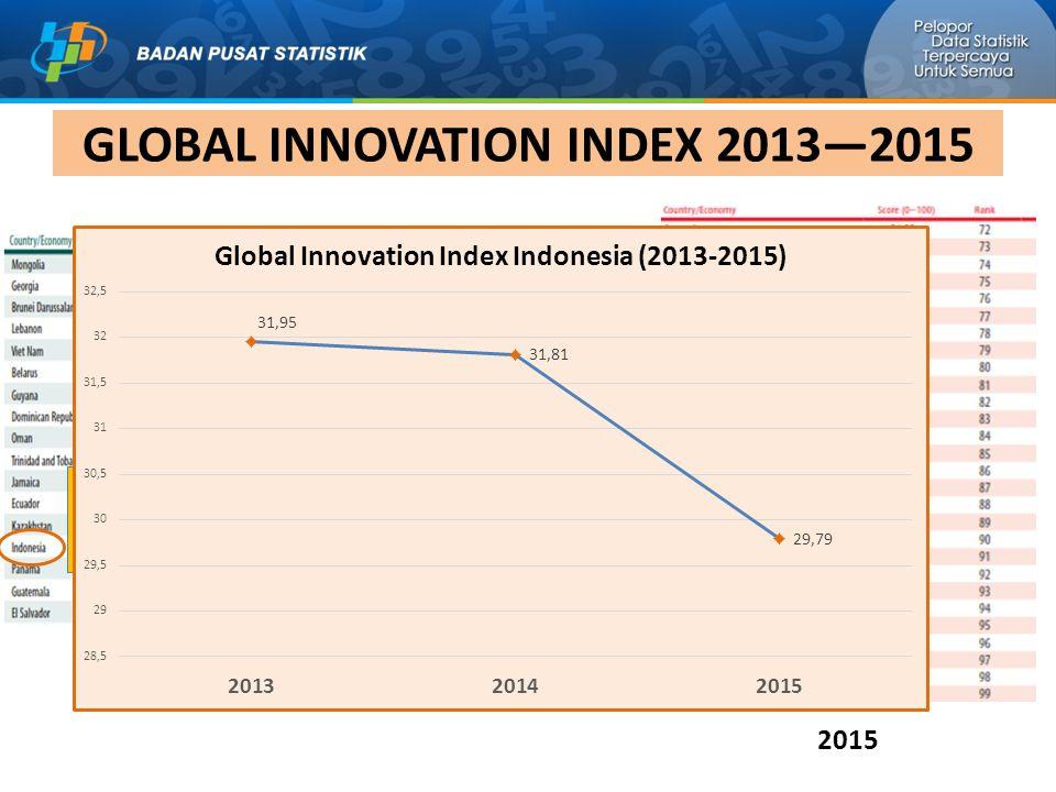 GLOBAL INNOVATION INDEX 2013—2015 2013 2014 2015 Ranking 85 dari 142 negara Ranking 87 dari 143 negara Ranking 97 dari 141 negara