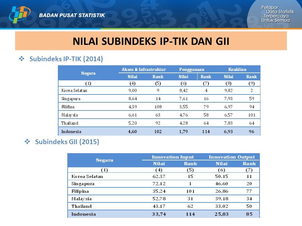 NILAI SUBINDEKS IP-TIK DAN GII  Subindeks IP-TIK (2014)  Subindeks GII (2015)