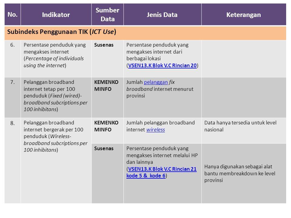 No. Indikator Sumber Data Jenis DataKeterangan Subindeks Penggunaan TIK (ICT Use) 6.Persentase penduduk yang mengakses internet (Percentage of individ