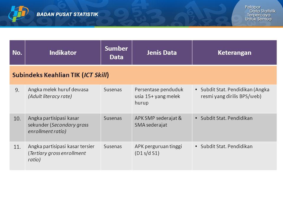 No.Indikator Sumber Data Jenis DataKeterangan Subindeks Keahlian TIK (ICT Skill) 9.
